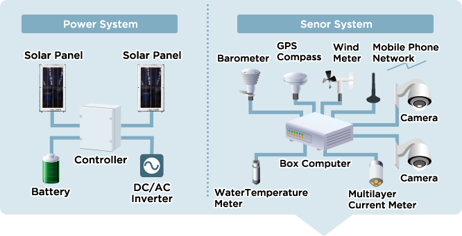 Power System ,Solar PanelSolar Panel ,Controller ,Battery ,DC/AC Inverter .Senor System ,Barometer ,GPS Compass ,Wind Meter ,Mobile Phone Network ,Camera ,Box Computer ,Camera ,Water Temperature Meter ,Multilayer Current Meter