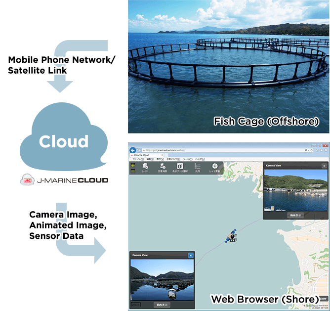 Fish Cage (Offshore),Mobile Phone Network/Satellite Link,Cloud,J-MARINE CLOUD,Camera Image, Animated Image, Sensor Data,Web Browser (Shore)